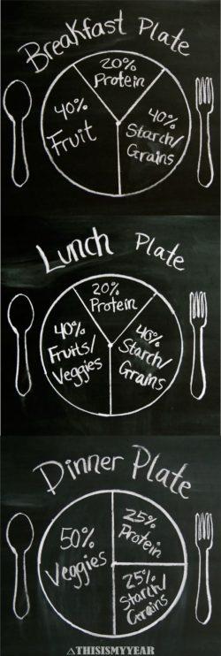 Jak powinny wyglądać posiłki